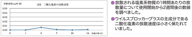 除菌剤(SBPP)の放散速度の経時変化実験
